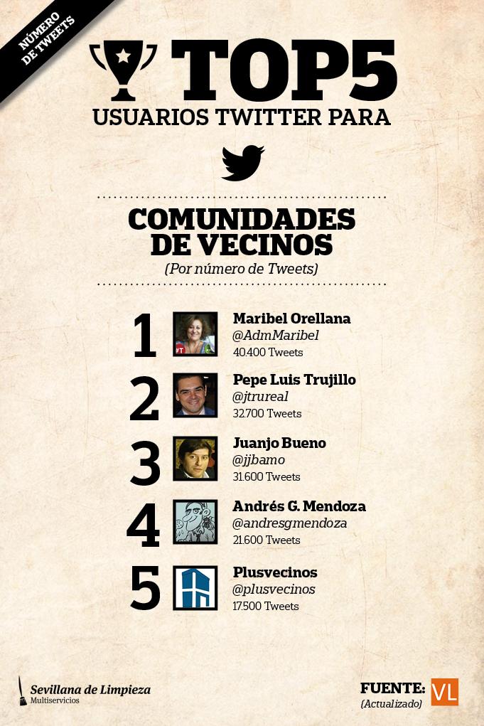 Top5 número de tweets comunidades de vecinos